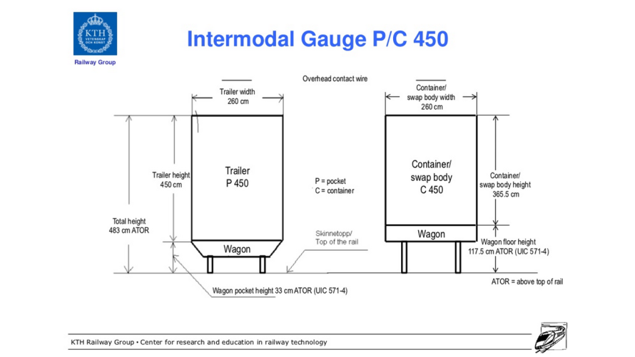 Intermodal Yük Gabarisi PC 450